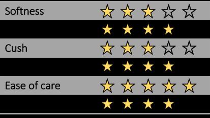 Luna Wraps Rating