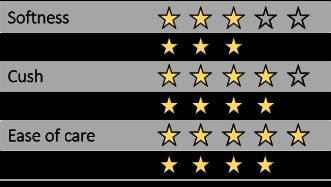 SUPU wrap rating